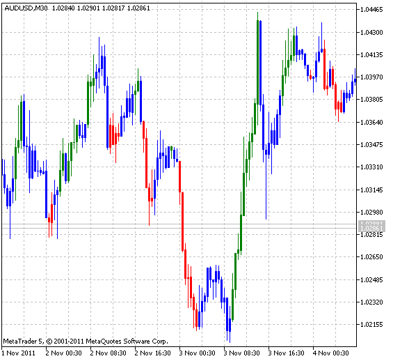 1H Trading System