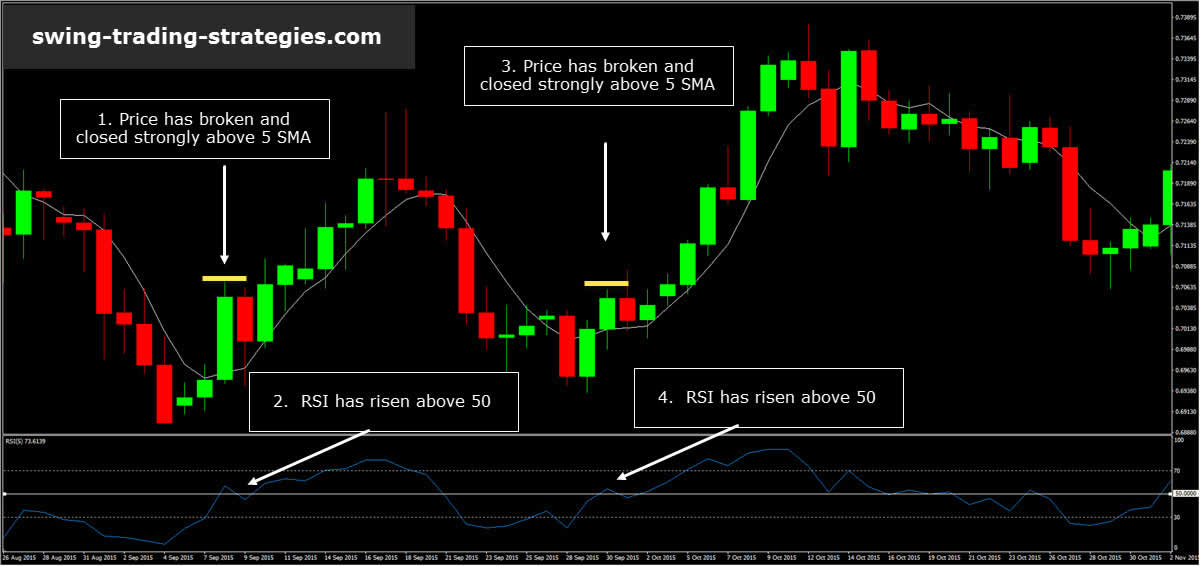 RSI Trading System