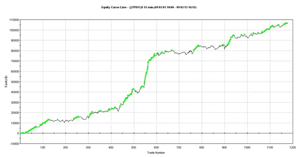 Stock Curve Trading System
